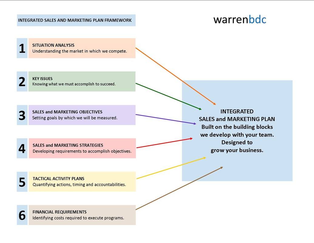 Sales & Marketing Plan - WarrenBDC